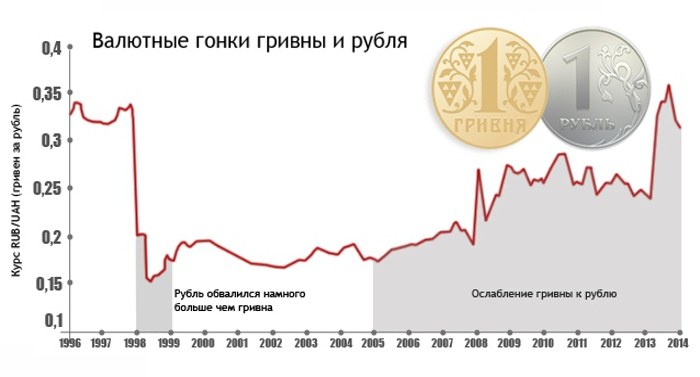 Comparative-dynamics-of-the-ruble-and-the-hryvnia-against-the-dollar-01